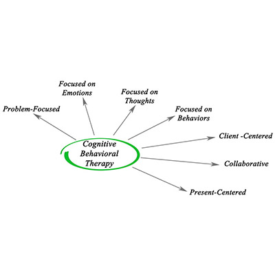 cbt-therapy-treatment-basingstoke-hampshire